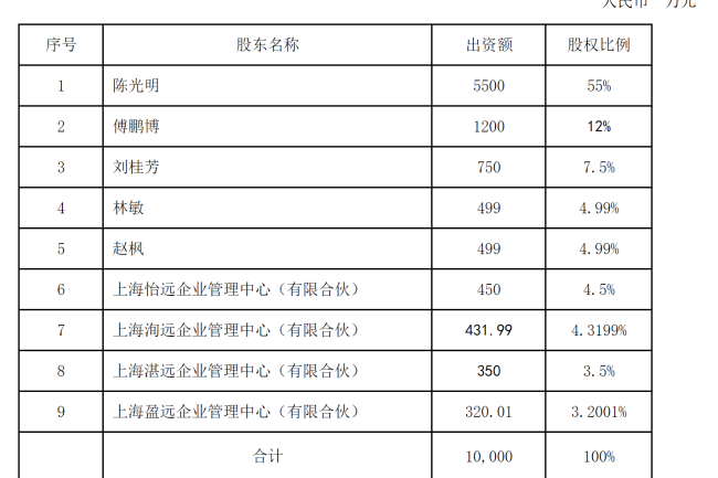 2021首家基金股权激励计划终于获批,睿远基金17位骨干晋升股东,赵枫持股近5%