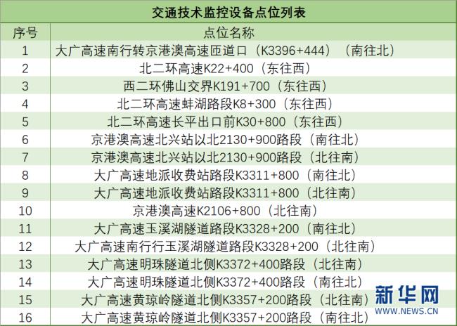 3月1日起广州这些地方将新增16套电子警察设备 进一步加强该市道路交通安全管理