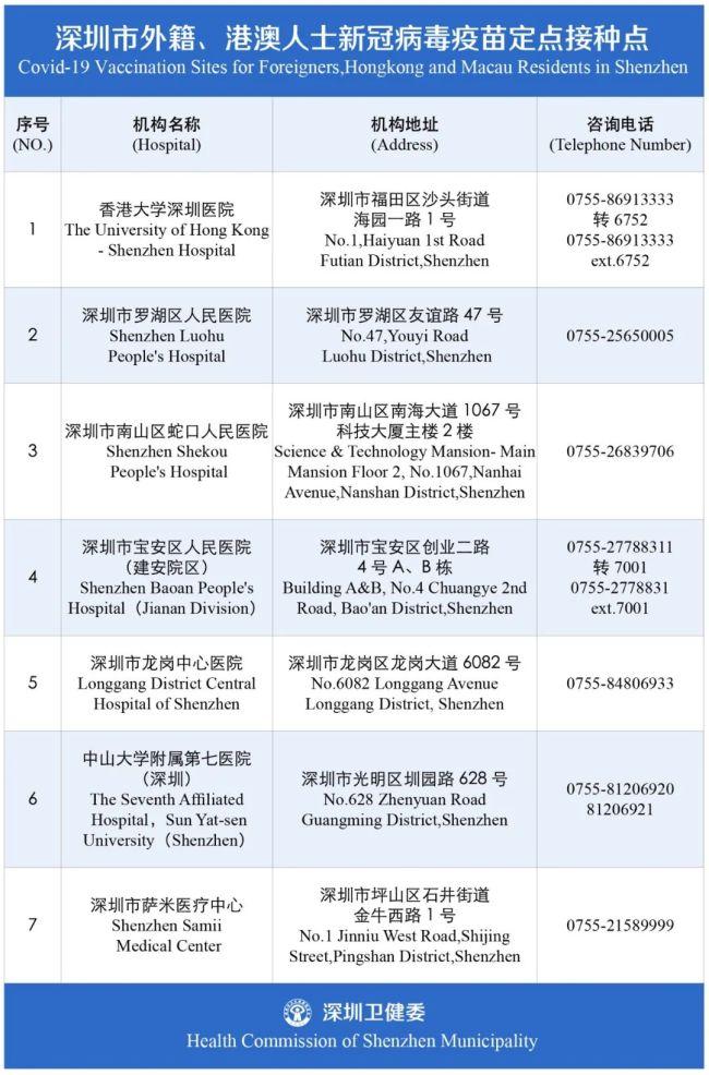 2021深圳在粤外籍人士新冠疫苗接种对象有哪些?(附预约入口)