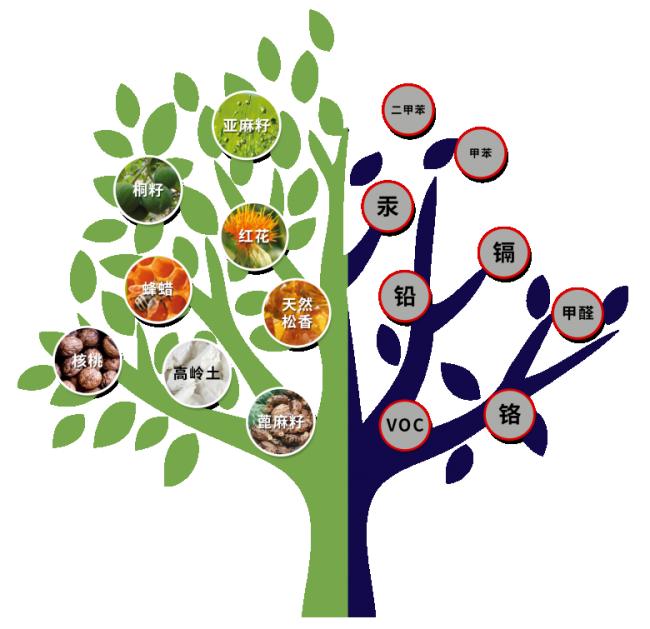 图为biopin®百槟纯天然生物涂料与化工涂料成分对比示意图(1).png