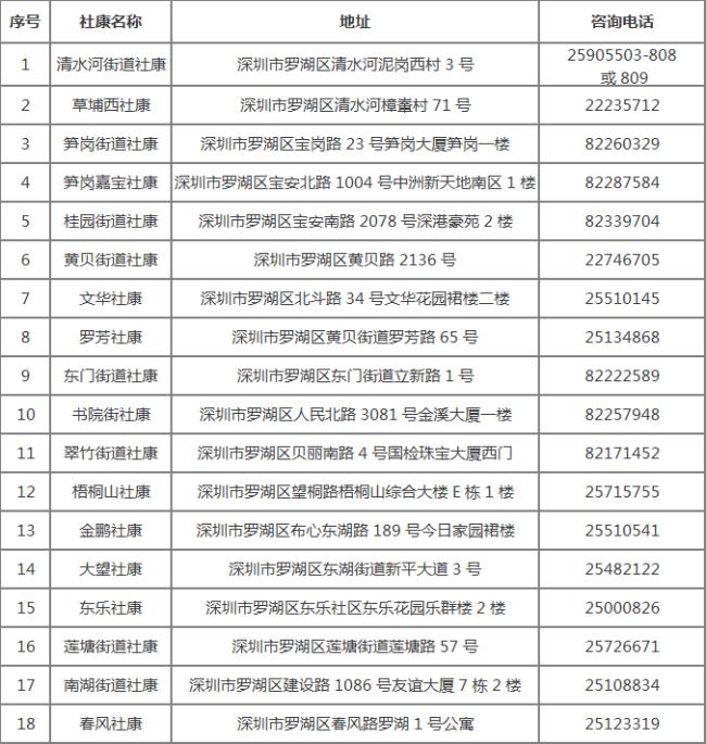 2021年深圳罗湖区免费重点癌症筛查项目报名点社康地址及电话
