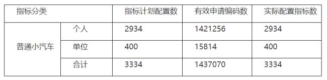 2021年4月第4期深圳车牌摇号结果+查询入口