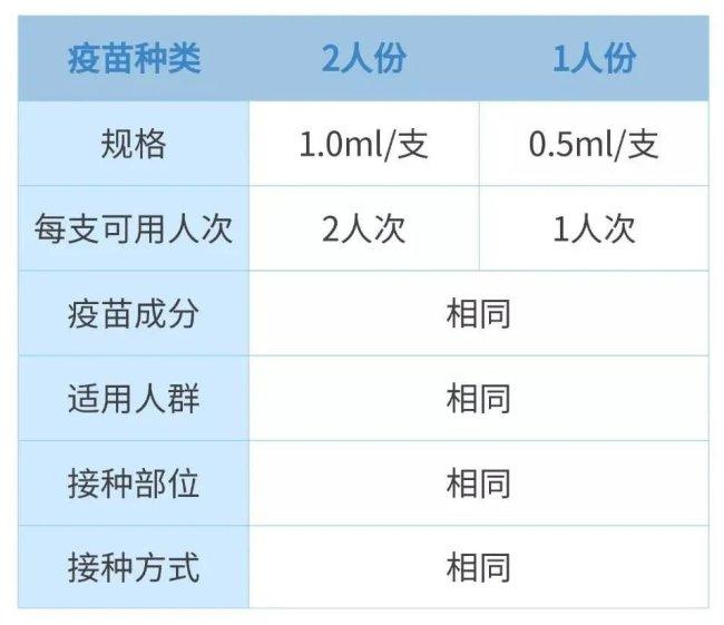 深圳新冠疫苗2人份有什么不同?效果一样吗