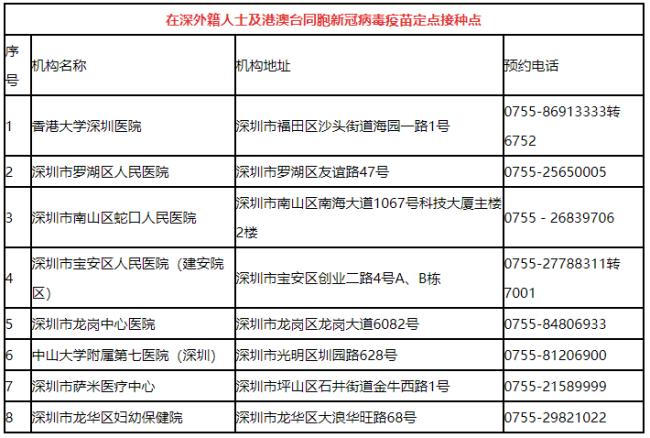 2021年深圳8个在深外籍人士及港澳台同胞新冠疫苗定点接种点名单
