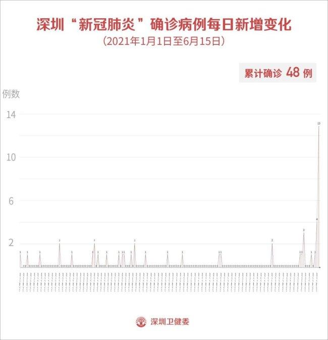 深圳新冠疫情最新情况:一南非入境航班25人核酸阳性