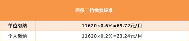 2021深圳医保二档交多少钱?