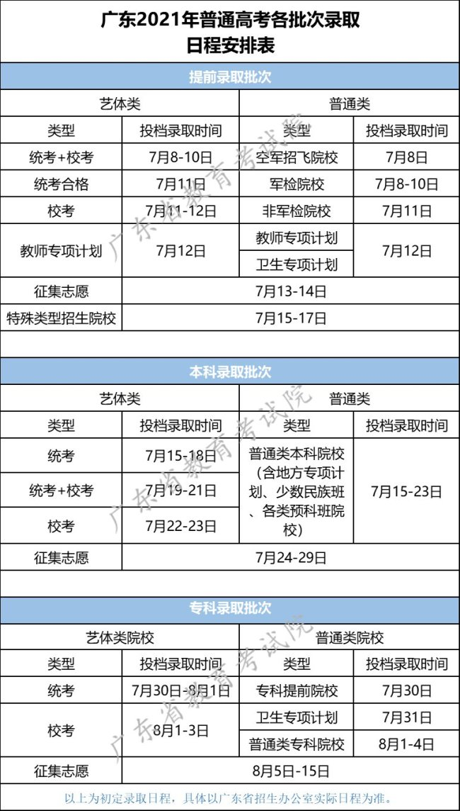 广东2021年普通高考招生录取将于7月8日举行 日程安排表一览