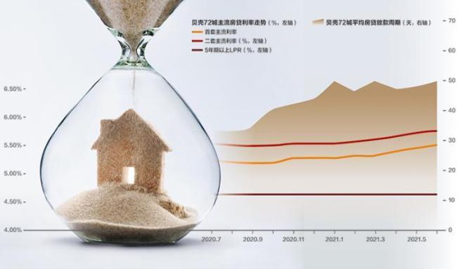 房地产交易继续保持旺盛 46个城市房贷放款周期延长