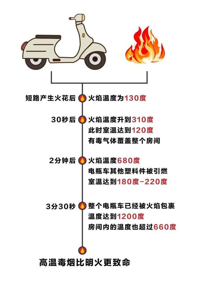 深圳电动车起火常见主要原因都有哪些?如何预防