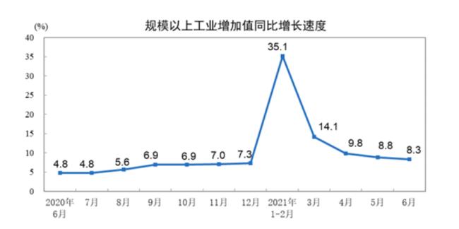 二季度GDP增速7.9%经济呈稳步恢复态势 固定资产投资累计增速12.6%