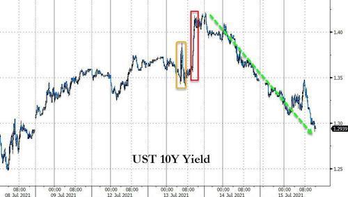 美债收益率诡异跌势延续 收益率恐将进一步下测上周低点?