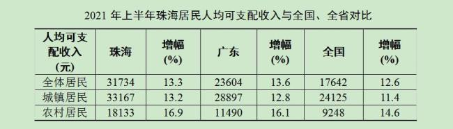 2021年上半年珠海居民消费价格上涨0.5% 经济运行保持稳定