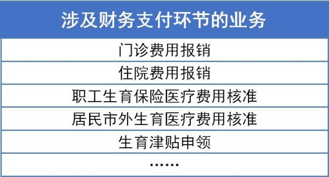 深圳2021医保系统切换期间就医报销常见问题