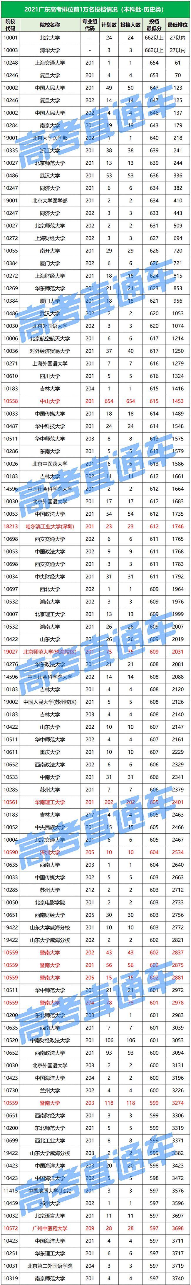 2021广东高考前一万名学霸去向曝光!最容易考上西安电子科技大学