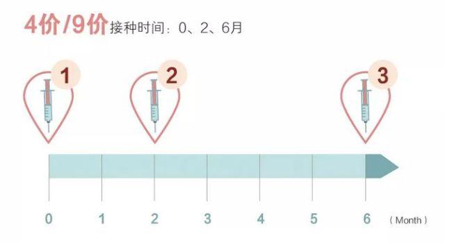 深圳HPV九价疫苗多长时间打完三针