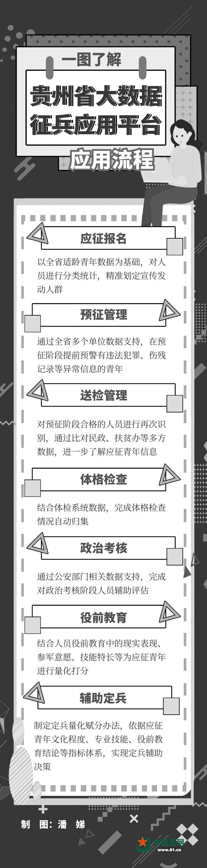 贵州军地探索利用大数据技术助力精准征兵新闻调查