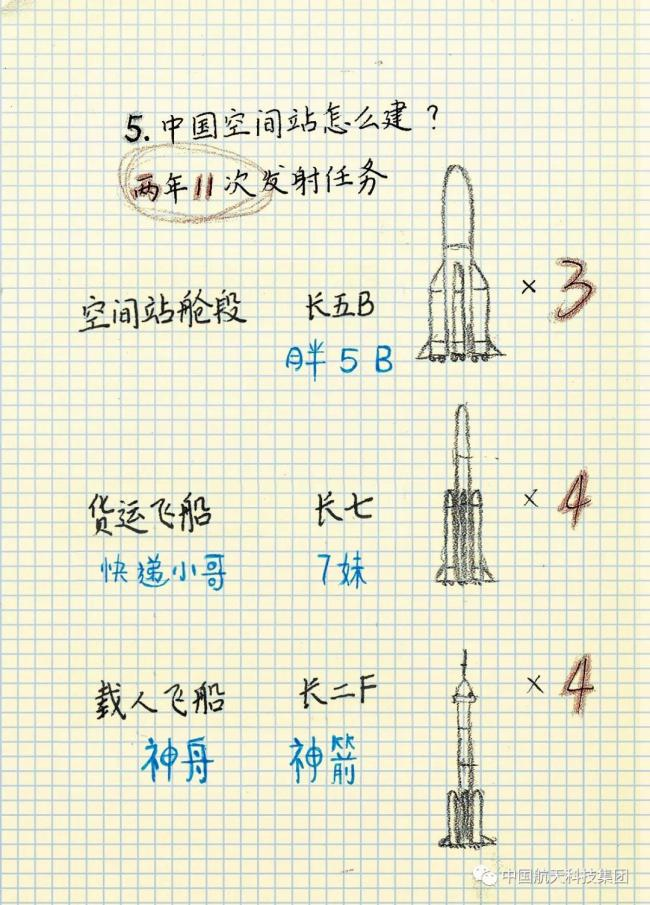 中国空间站极简笔记!