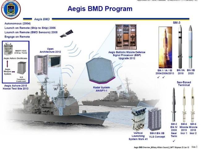 """美海军""""宙斯盾""""进行最复杂测试 同时拦截2枚弹道导弹"""