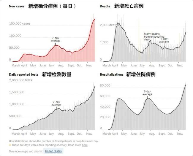 美国疫情数据 图自《纽约时报》