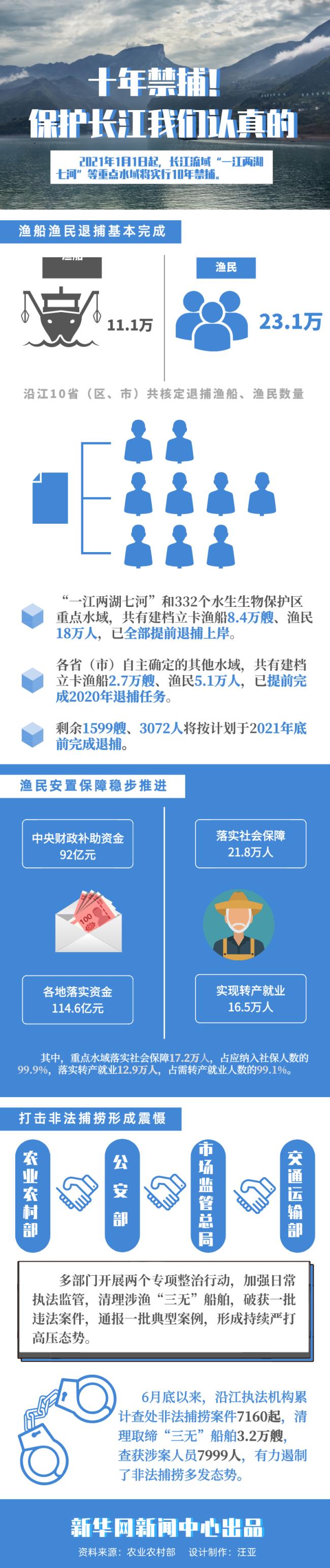 农业农村部:长江流域渔船渔民退捕基本完成 渔民安置保障稳步推进