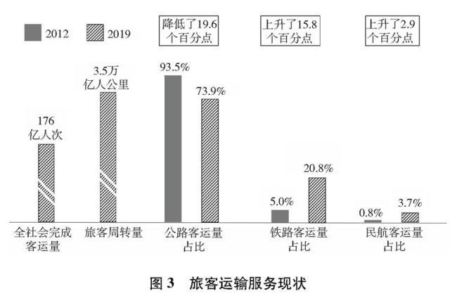 (图表)[受权发布]《中国交通的可持续发展》白皮书(图3)