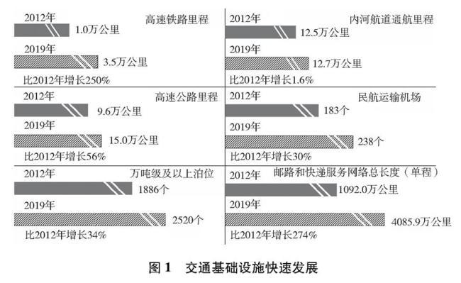 (图表)[受权发布]《中国交通的可持续发展》白皮书(图1)