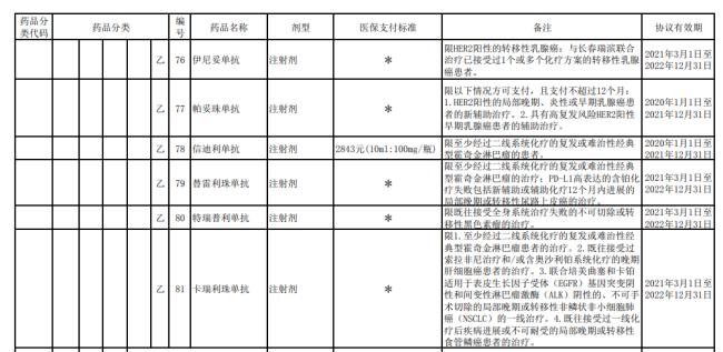 三款国产抗癌药PD-1被纳入医保,降价八成