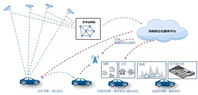 北京智能汽车地图应用试点开放申请,免费提供数据及服务