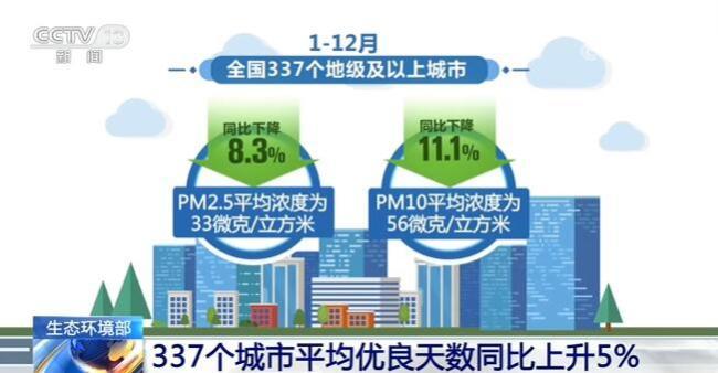 生态环境部:337个城市平均优良天数同比上升5%