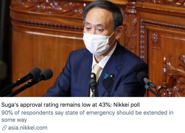 日经民调显示,菅义伟内阁支持率仍处于43%的低位。/ 日本经济新闻报道截图