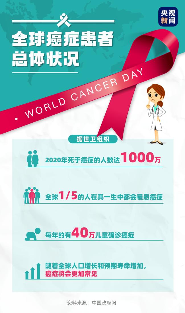全球1/5的人一生中会患癌!比起谈之色变,更该正确应对