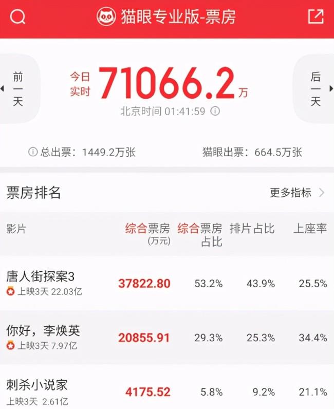 最强春节档,唐探3创国产片单周票房新纪录
