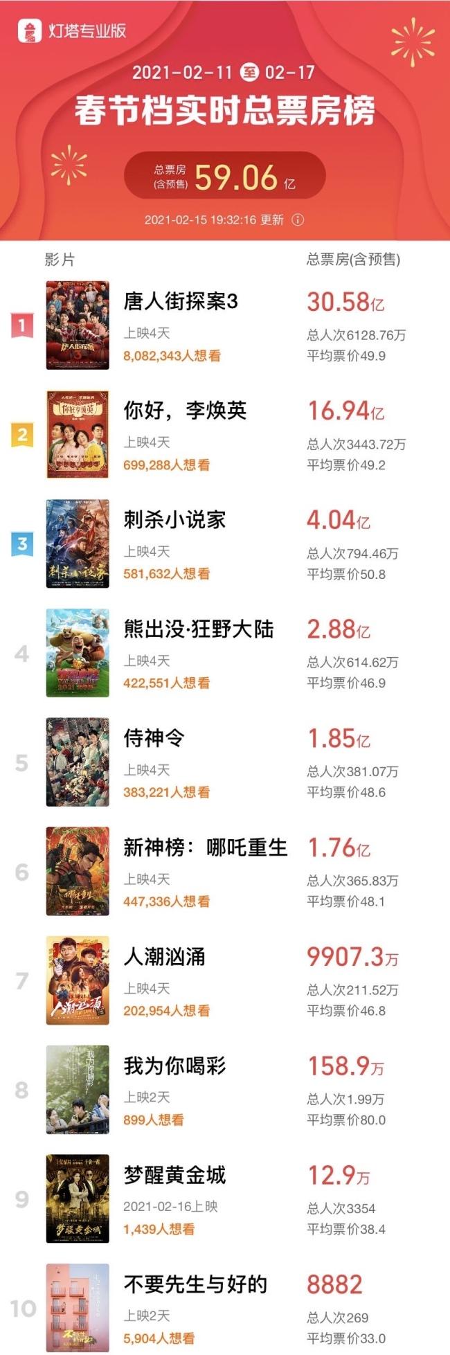 2021年春节档电影票房破59.06亿元,创中国影史纪录