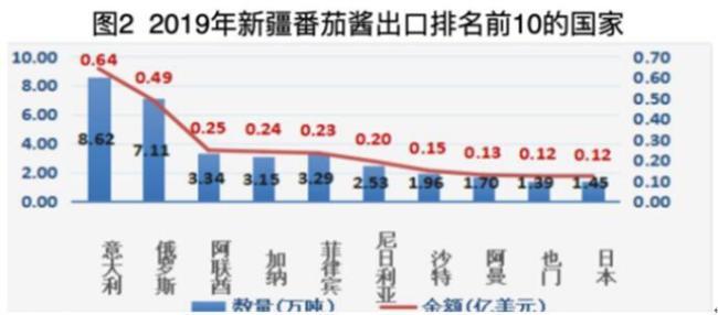 """日媒爆料:日本""""番茄酱之王""""停止进口新疆番茄"""