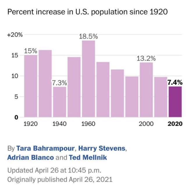 美国人口增长历史第二低 或影响下一届总统人选?