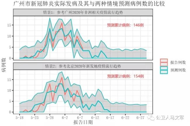 广州疫情何时结束?有专家预测6月20日前清零