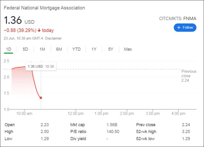 """""""两房""""被美最高法判决部分败诉,股价下挫约40%"""