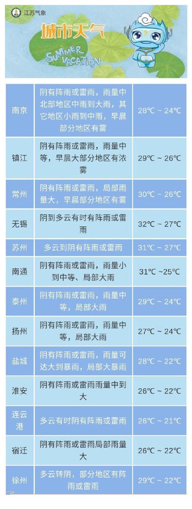 注意防范!江苏兴化、东台两地发布暴雨红色预警