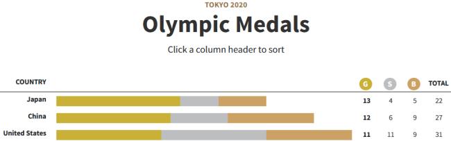 澳媒:美国正用一种奇怪方式操纵奖牌榜