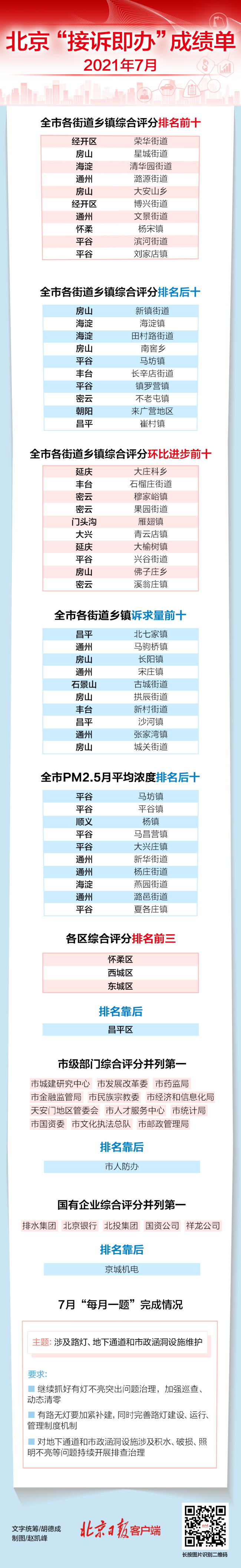 """北京""""接诉即办""""7月份成绩单来了,这些街道和单位上榜"""