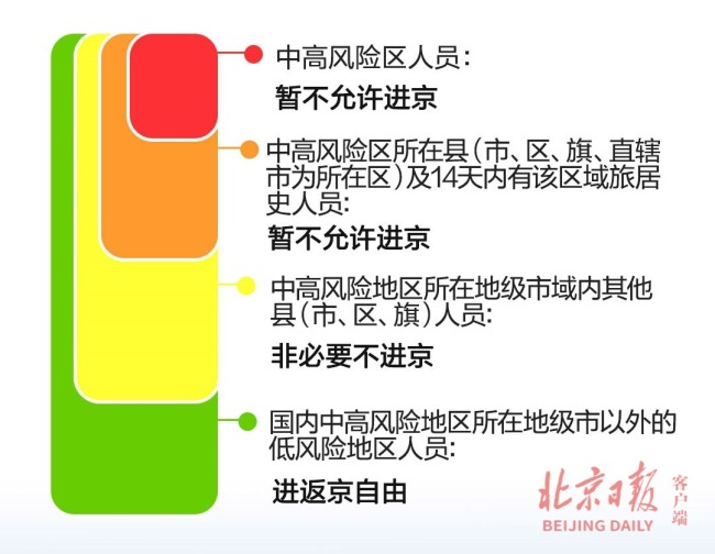 继续减少!暂缓进京的县市区还有12个,涉5省市