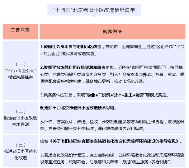 北京老旧小区如何改造?规划公布,列出10项措施