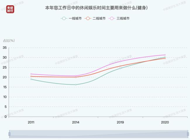 中国人每日平均休闲时间出炉 ,60岁以上人群普遍更爱健身