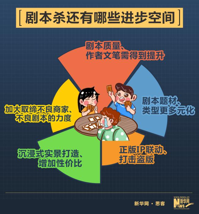 """Z世代社交新宠——剧本杀 """"忘掉自我 扮演他者"""""""