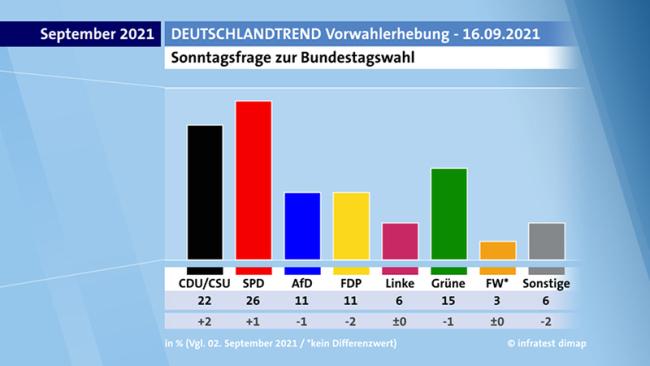 德国大选最新民调出炉 社民党支持率领先联盟党4%