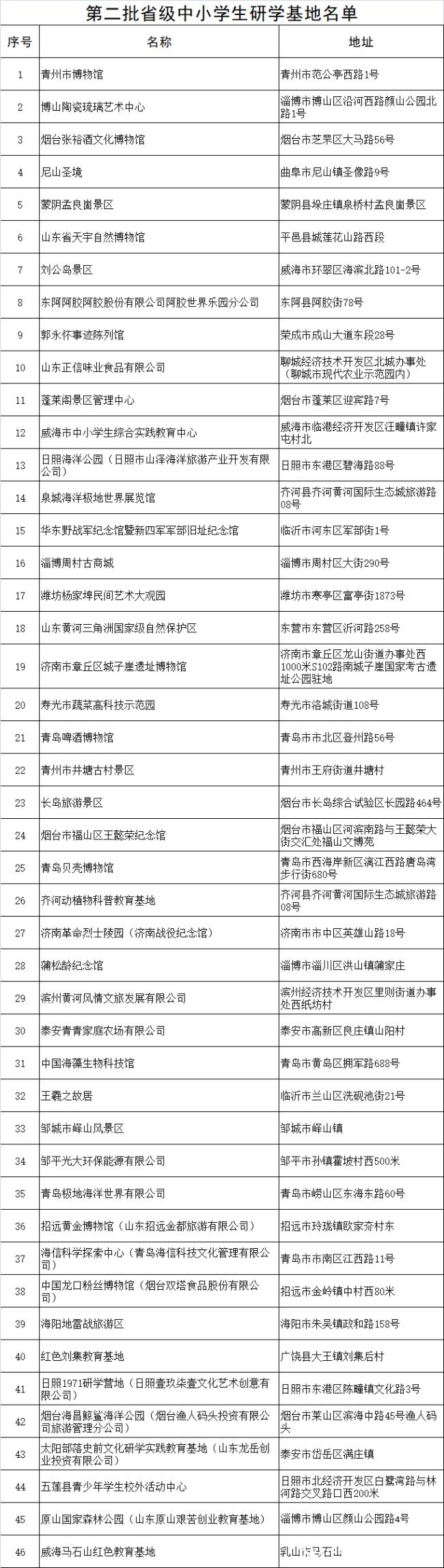 省级中小学生研学基地和优秀研学旅行课程名单公示
