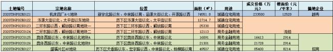 济南土拍:越秀大战102轮摘得机床四厂地块,泺源大街地块流拍