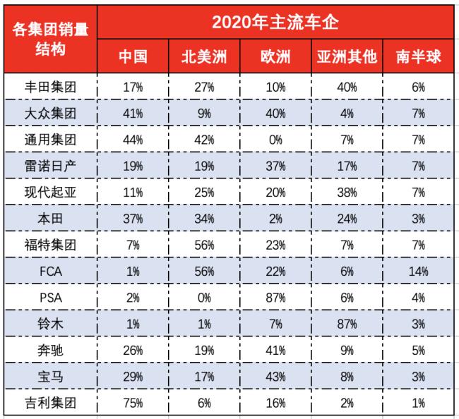 全球跨国车企2020年销量排名榜出炉:主流车企高度依赖中国市场