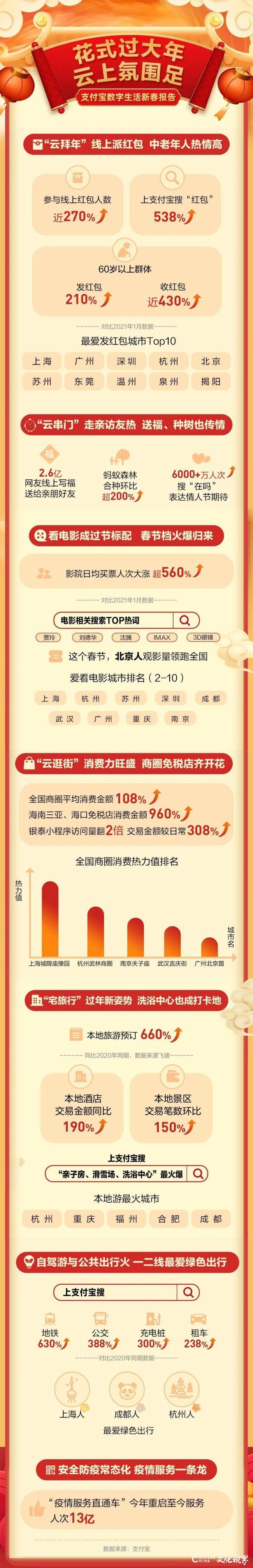 山东过年消费热:收支付宝红包人数涨181%,济南火锅外卖同比增3倍