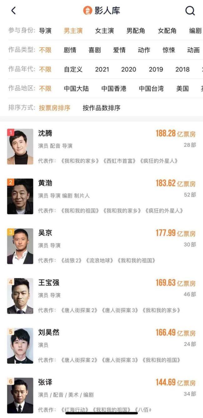 """累计票房超188亿,沈腾成为中国电影票房""""第一先生"""""""